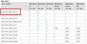 Mac mini 2014 Güncelleniyor