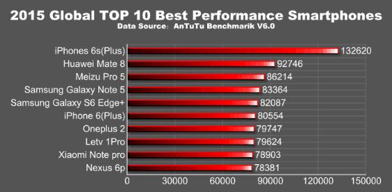 AnTuTu 2015 Testleri Açıklandı ve iPhone 6s Plus Performans 1. Oldu.